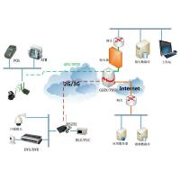Best High speed HSPA+ 4LAN port rs232 wifi Bus router with OpenVPN H50series wholesale