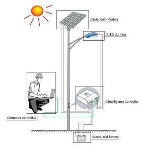 China Multifunctional Steel Pole Tower Solar , Galvanized Street Lighting Poles on sale
