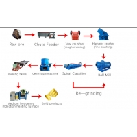 China Gravity Separation Plant Ball Mill Concentrator 280tph Ore Dressing Equipment on sale