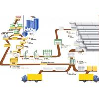 Best Industrial AAC Block Production Line , AAC Block Making Plant wholesale