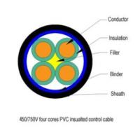 Best Plastic-insulated control cable wholesale